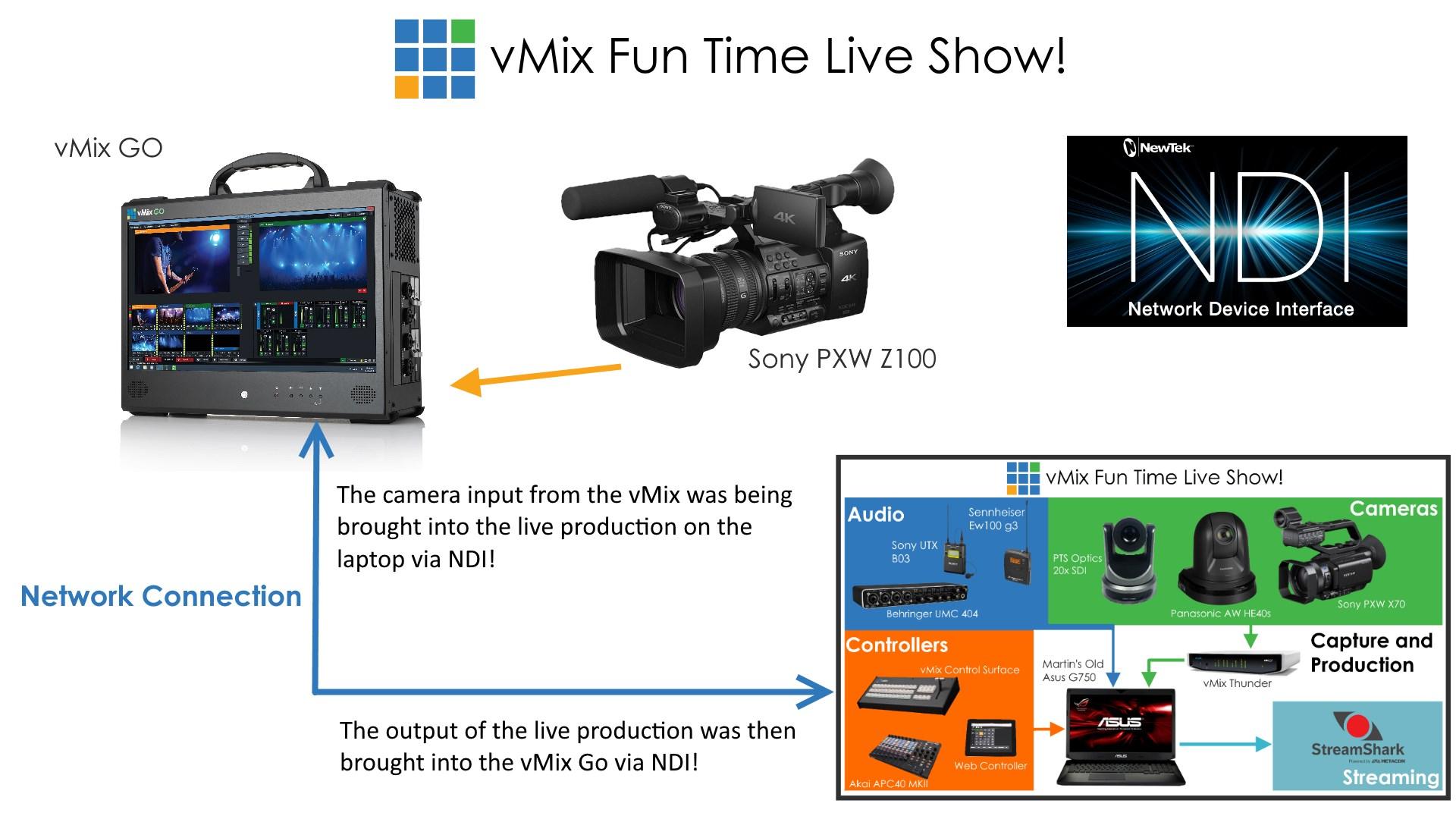 vMix Show NDI