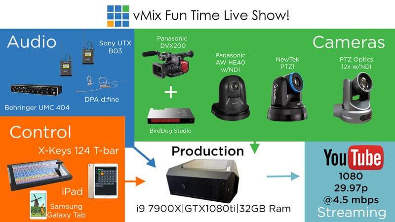 A look at our NDI® Live Studio! Pt  2 - vMix Blog